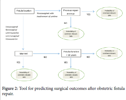 tropical-medicine-predicting-surgical