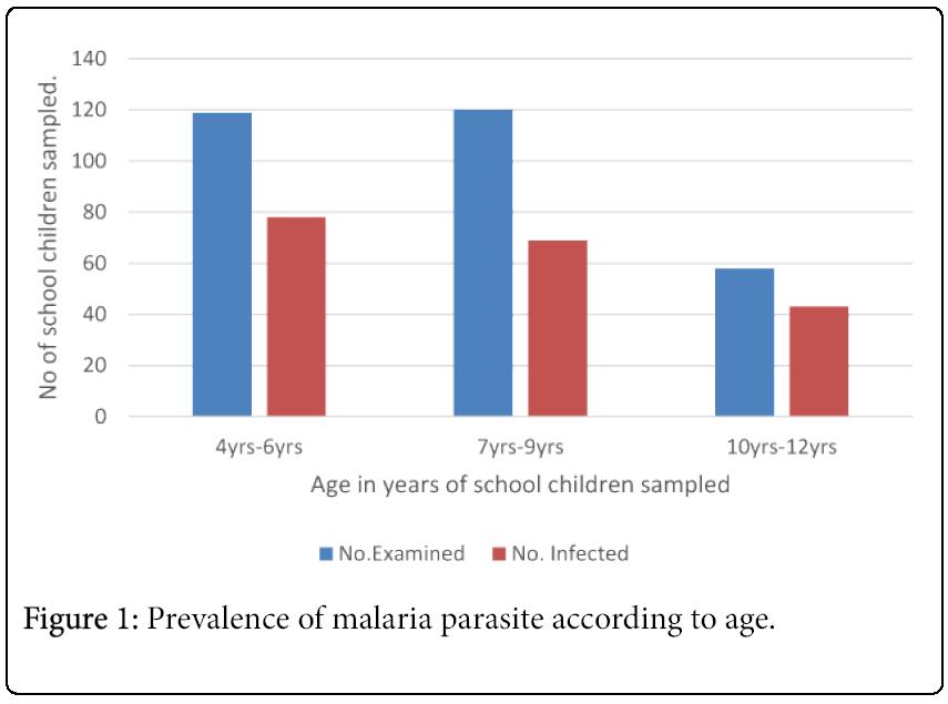 tropical-medicine-surgery-Prevalence