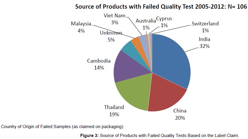 tropical-medicine-surgery-failed-quality-label