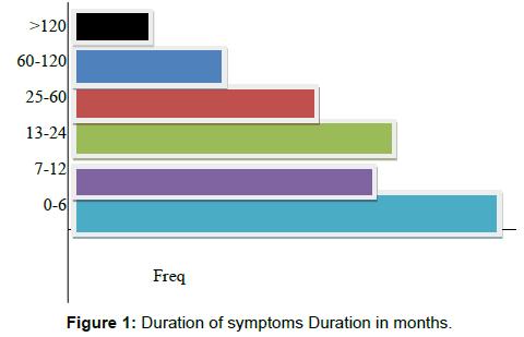 tropical-medicine-surgery-symptoms-duration-months