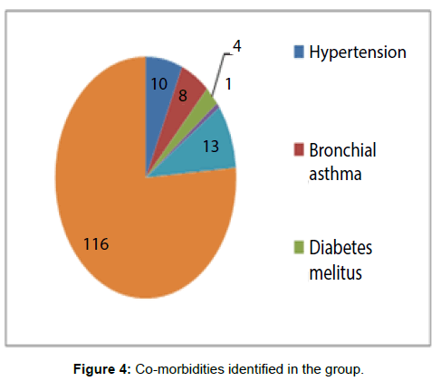 tuberculosis-therapeutics-co-morbidities-identified