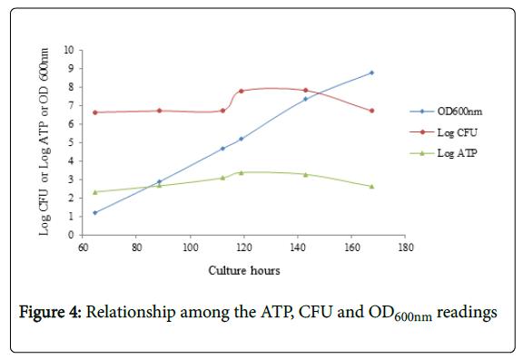 vaccines-vaccination-ATP-CFU