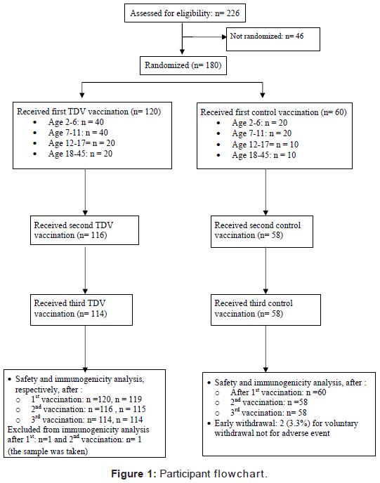 vaccines-vaccination-Participant-flowchart