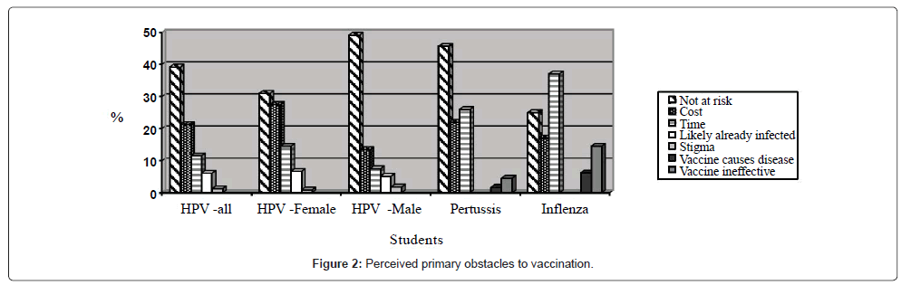 vaccines-vaccination-Perceived-primary