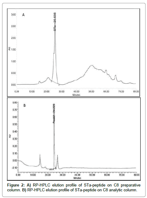 vaccines-vaccination-RP-HPLC-elution