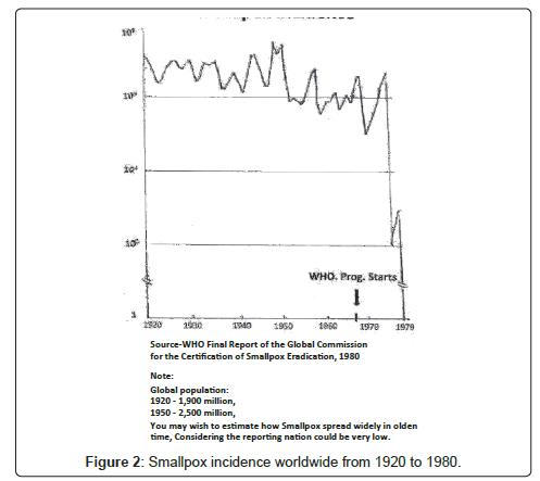 vaccines-vaccination-Smallpox-incidence