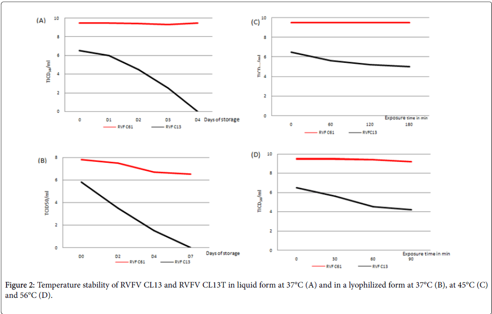 vaccines-vaccination-Temperature-stability