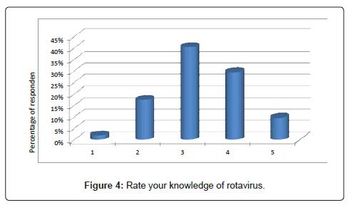 vaccines-vaccination-knowledge-rotavirus