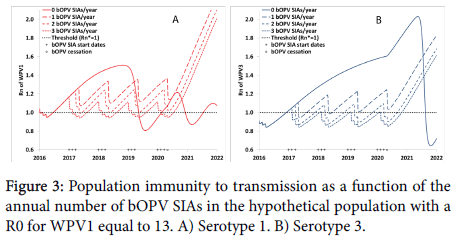 vaccines-vaccination-transmission-function