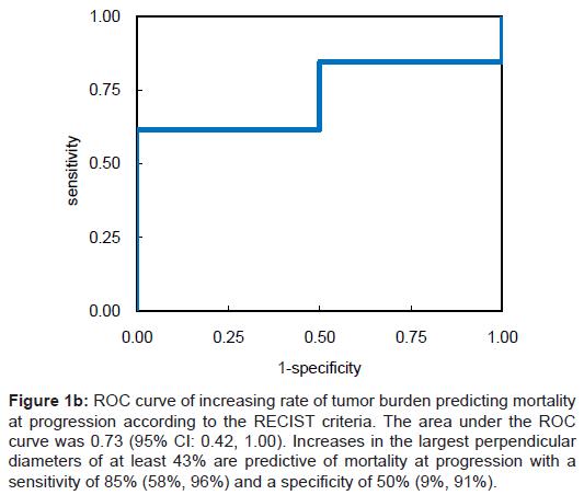 vaccines-vaccination-tumor-burden-predicting