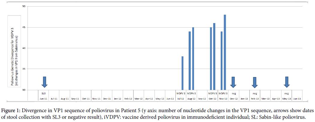 vaccines-vaccination-vaccine-derived-poliovirus