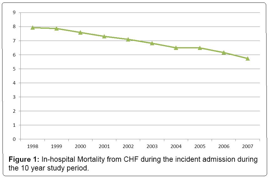 vascular-medicine-surgery-Mortality