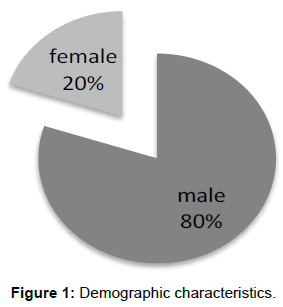 vascular-medicine-surgery-demographic-characteristics
