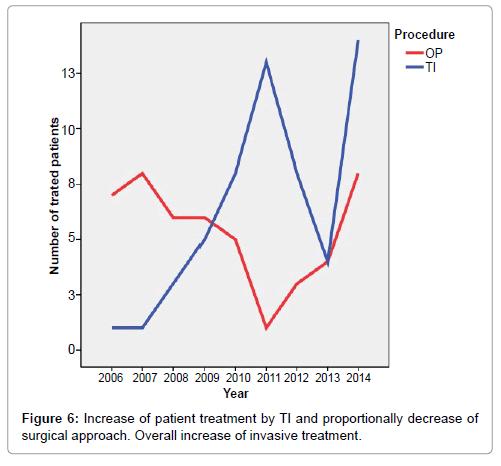vascular-medicine-surgery-increase-patient-treatment