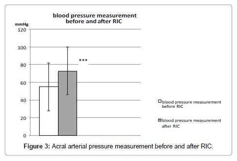 vascular-medicine-surgery-measurement