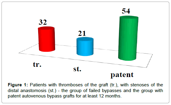 vascular-medicine-surgery-patients-thromboses-graft