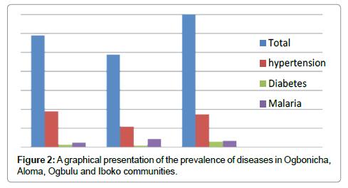 vascular-medicine-surgery-prevalence
