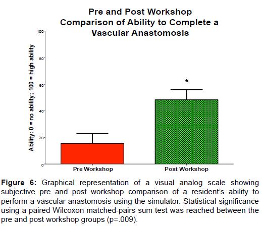 vascular-medicine-surgery-scale-workshop-vascular