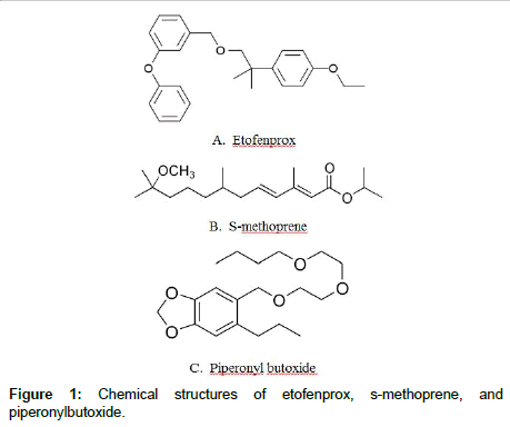 veterinary-science-technology-Chemical-structures
