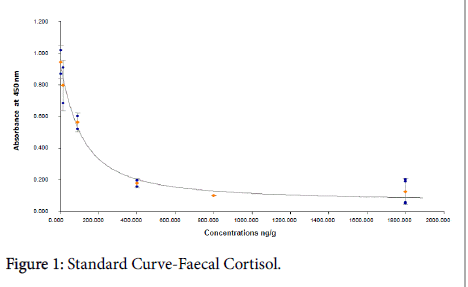 veterinary-science-technology-Curve-Faecal-Cortisol