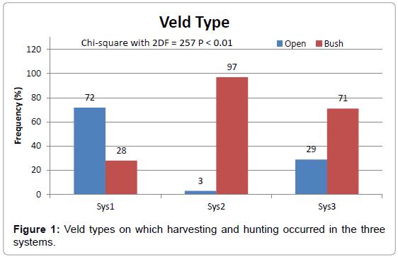veterinary-science-technology-Veld-harvesting-hunting