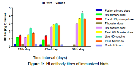 veterinary-science-technology-antibody-titres