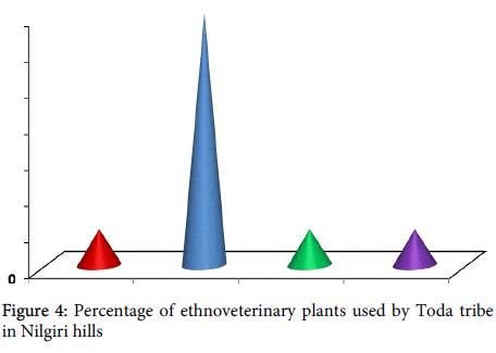 veterinary-science-technology-ethnoveterinary-plants
