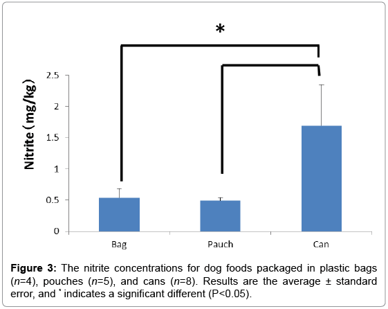 nitrite concentrations in commercial dog foods omics international