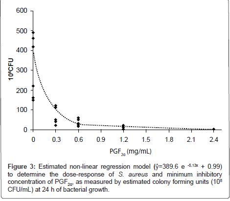 veterinary-science-technology-non-linear-regression