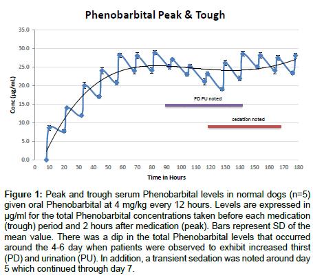 veterinary-science-technology-serum-Phenobarbital-levels