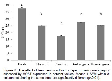 veterinary-science-technology-sperm-membrane-integrity