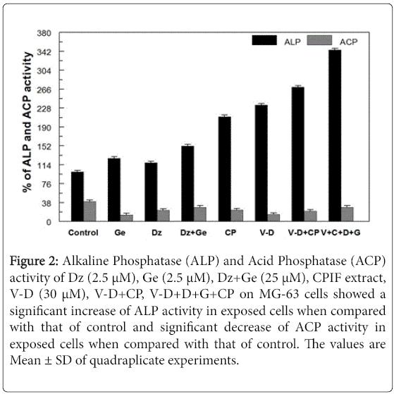 vitamins-minerals-Alkaline-Phosphatase