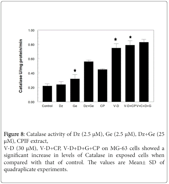 vitamins-minerals-Catalase-activity