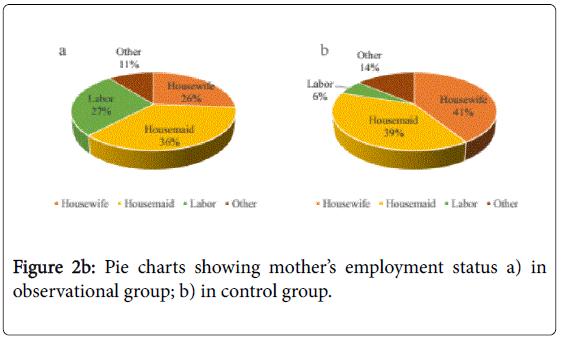 vitamins-minerals-charts-employment-observational