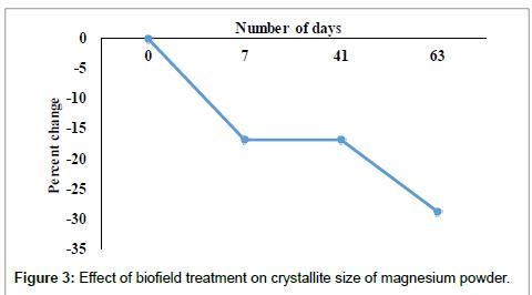 vitamins-minerals-crystallite-size