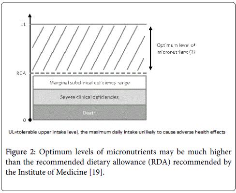 vitamins-minerals-micronutrients