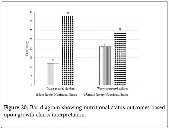 vitamins-minerals-nutritional-status-growth