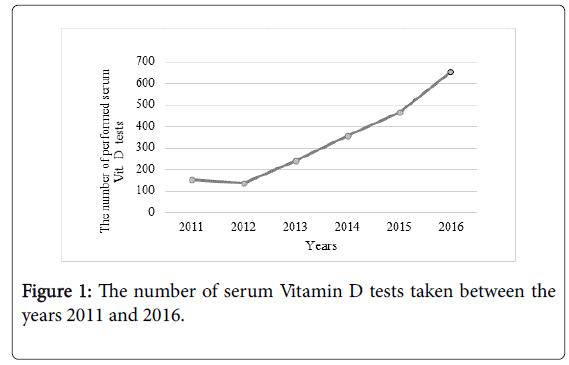 vitamins-minerals-serum-Vitamin