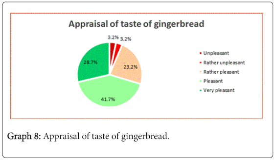 vitamins-minerals-taste-gingerbread