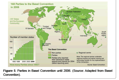 waste-resources-Basel-Convention
