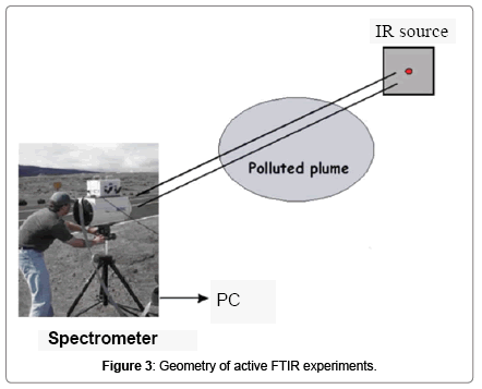 waste-resources-Geometry-active-FTIR-experiments