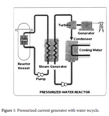 waste-resources-Pressurized-current