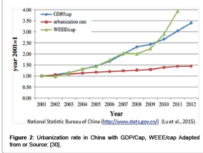 waste-resources-Urbanization-rate