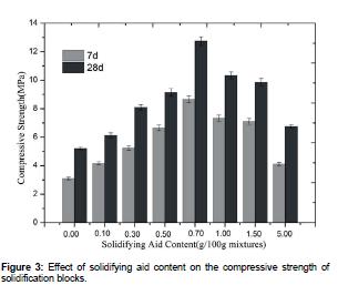 waste-resources-compressive-strength