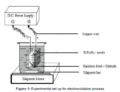 waste-resources-electrooxidation-process
