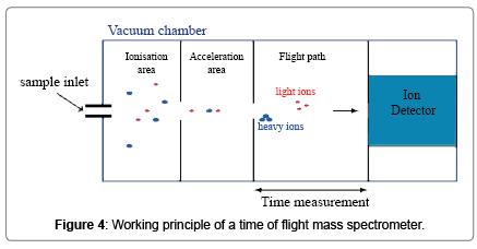 waste-resources-flight-mass-spectrometer