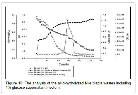 waste-resources-hydrolyzed