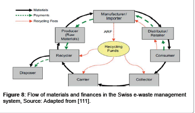 waste-resources-management-system