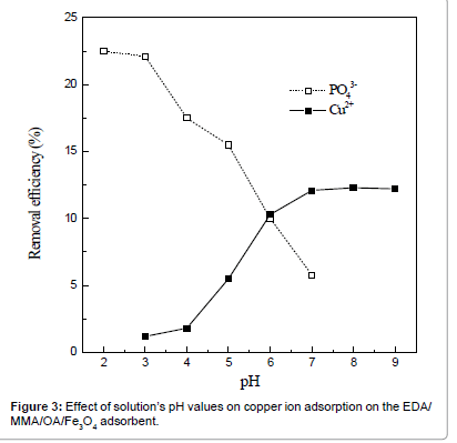 waste-resources-molecule-structure
