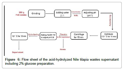 waste-resources-wastes
